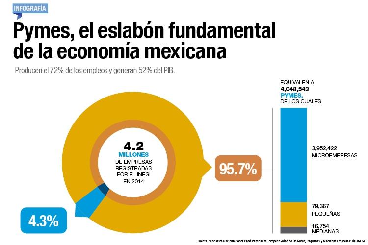 Pymes, el esbalón fundamental de la economía mexicana