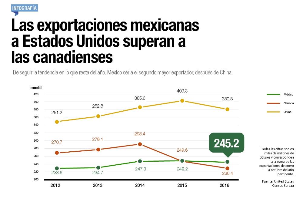 Las exportaciones mexicanas a Estados Unidos superan a las canadienses