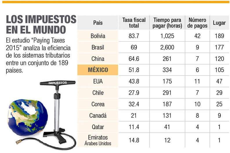 México, en el lugar 105 en el pago de impuestos