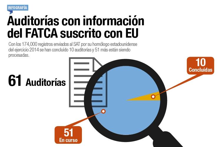 Auditorías con información del FATCA suscrito con EU