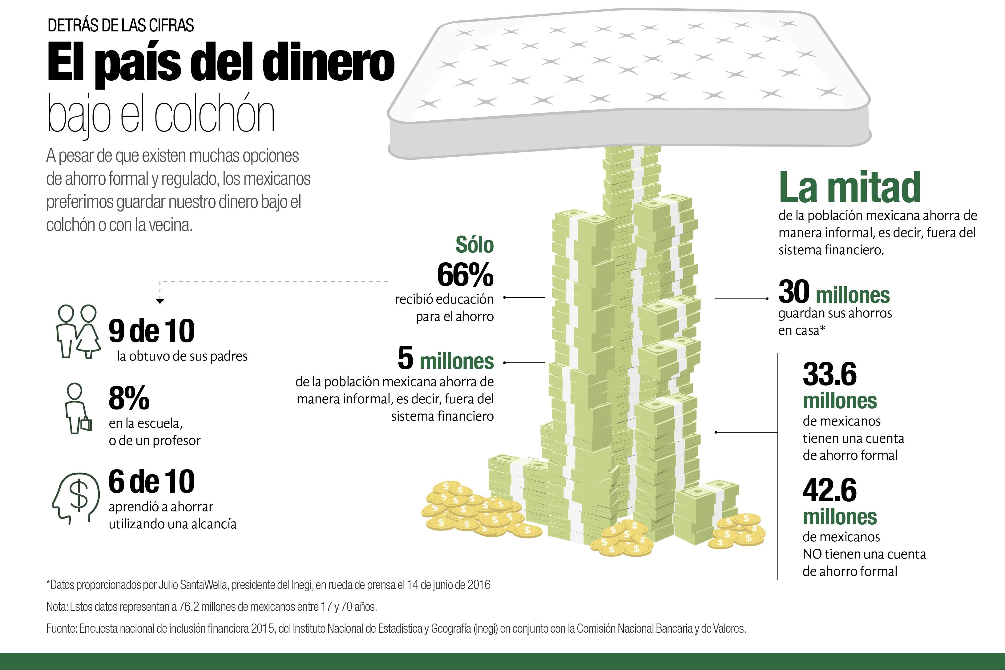 El país del dinero bajo el colchón