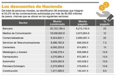 Los descuentos de hacienda.