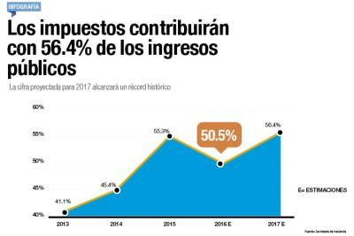 En 2017 los impuestos contribuirán con el 56.4% de los ingresos públicos