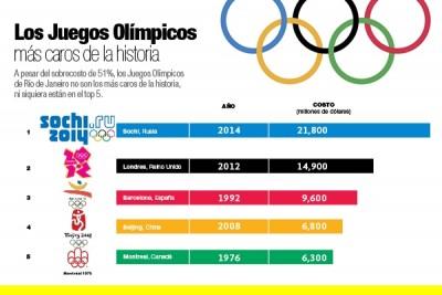Los Juegos Olímpicos más caros de la historia