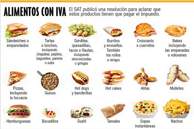 El SAT prepara el IVA en alimentos