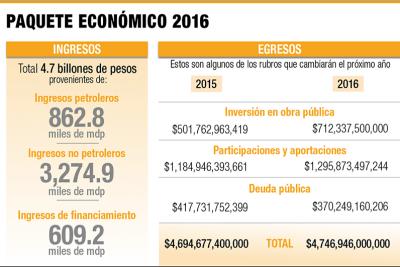 Presupuesto 2016 en cifras