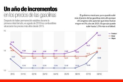 Los incrementos en el precio de las gasolinas