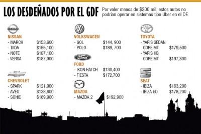 El GDF quiere que sistemas tipo Uber operen con autos de más de 200,000 pesos