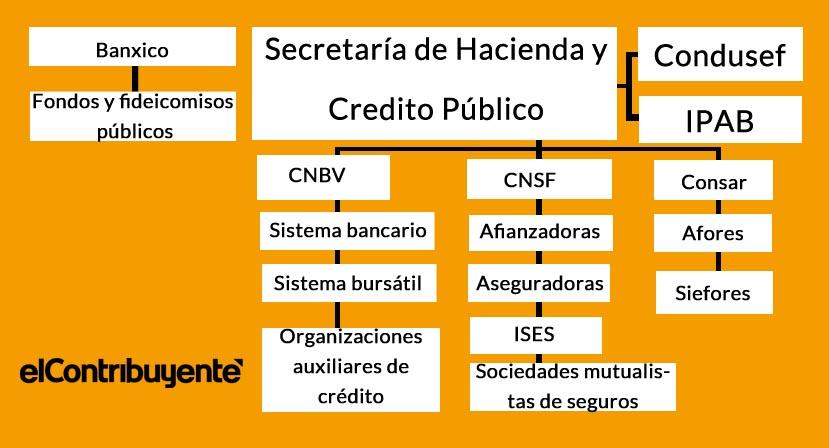 Cuadro con la estructura del sistema financiero mexicano.