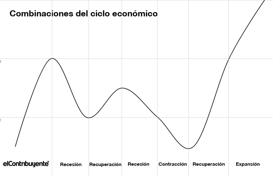 combinaciones del ciclo económico