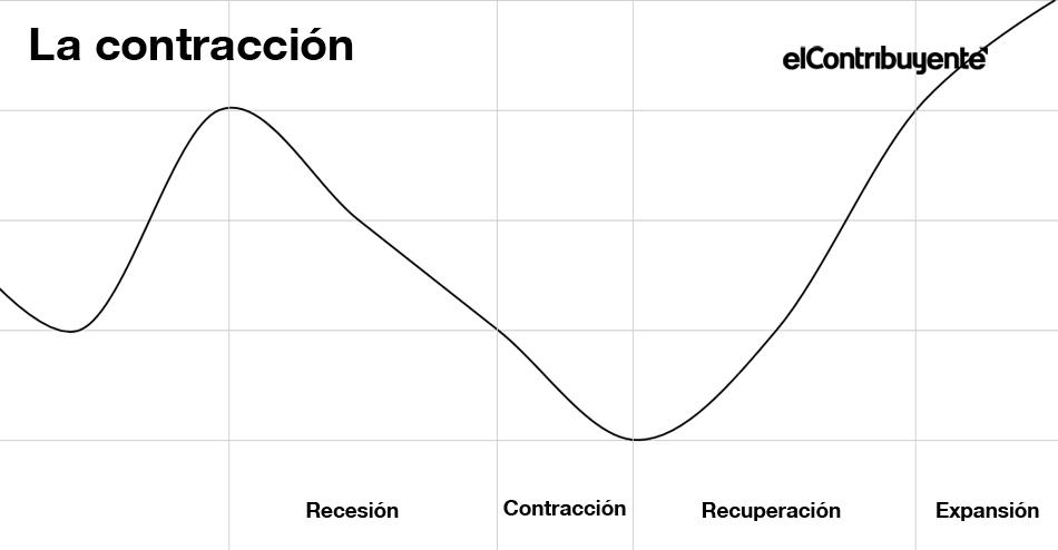 la contracción de un ciclo económico