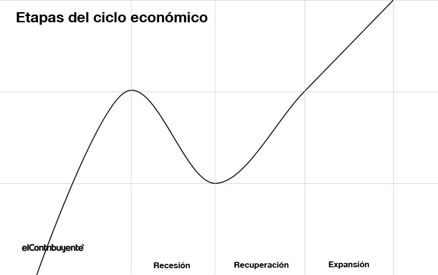 etapas del ciclo económico