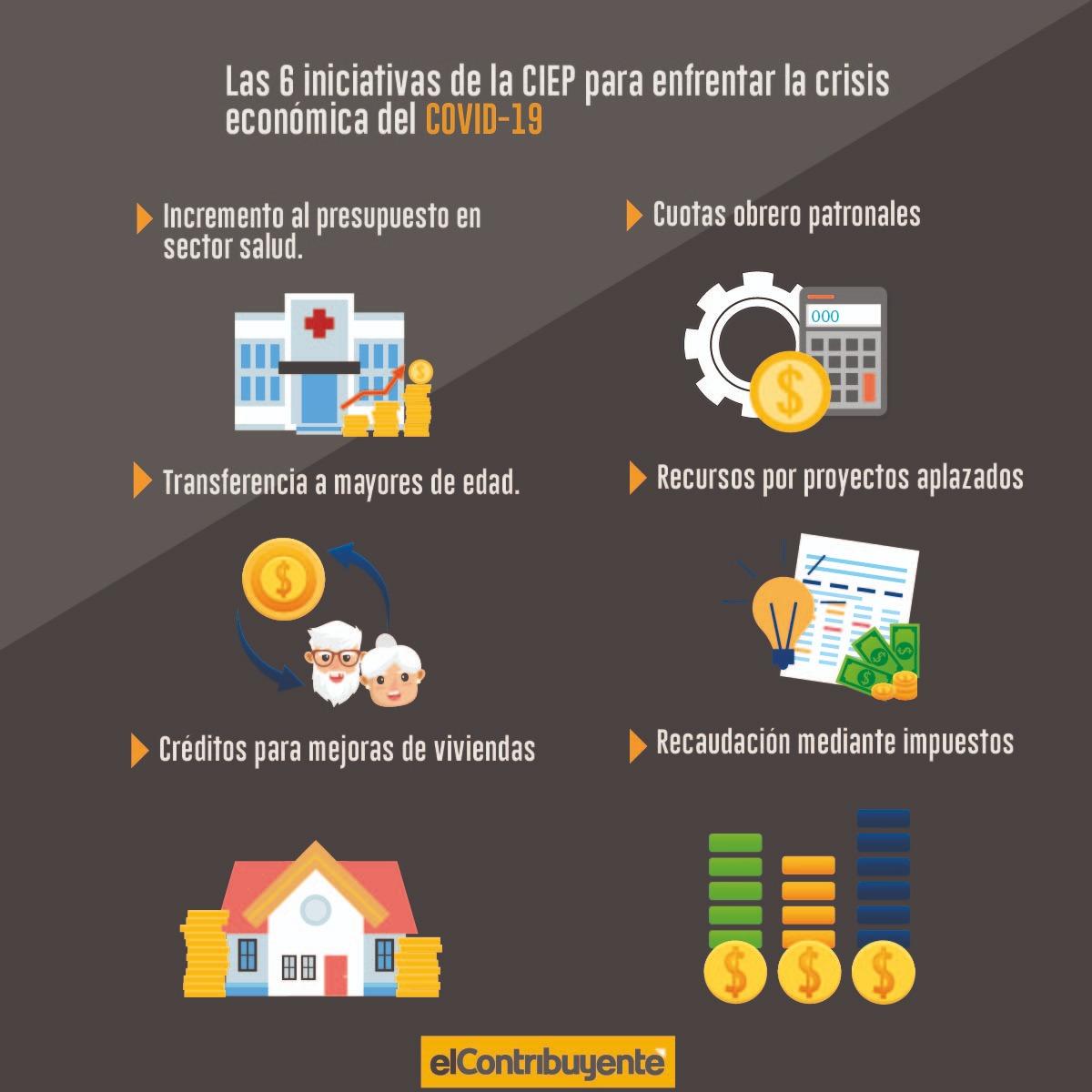 Infografía CIEP