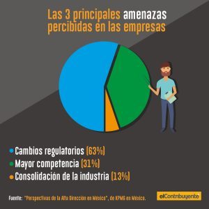 Las 3 principales amenazas percibidas en las empresas