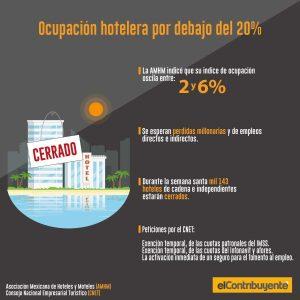 infografía desocupación hotelera