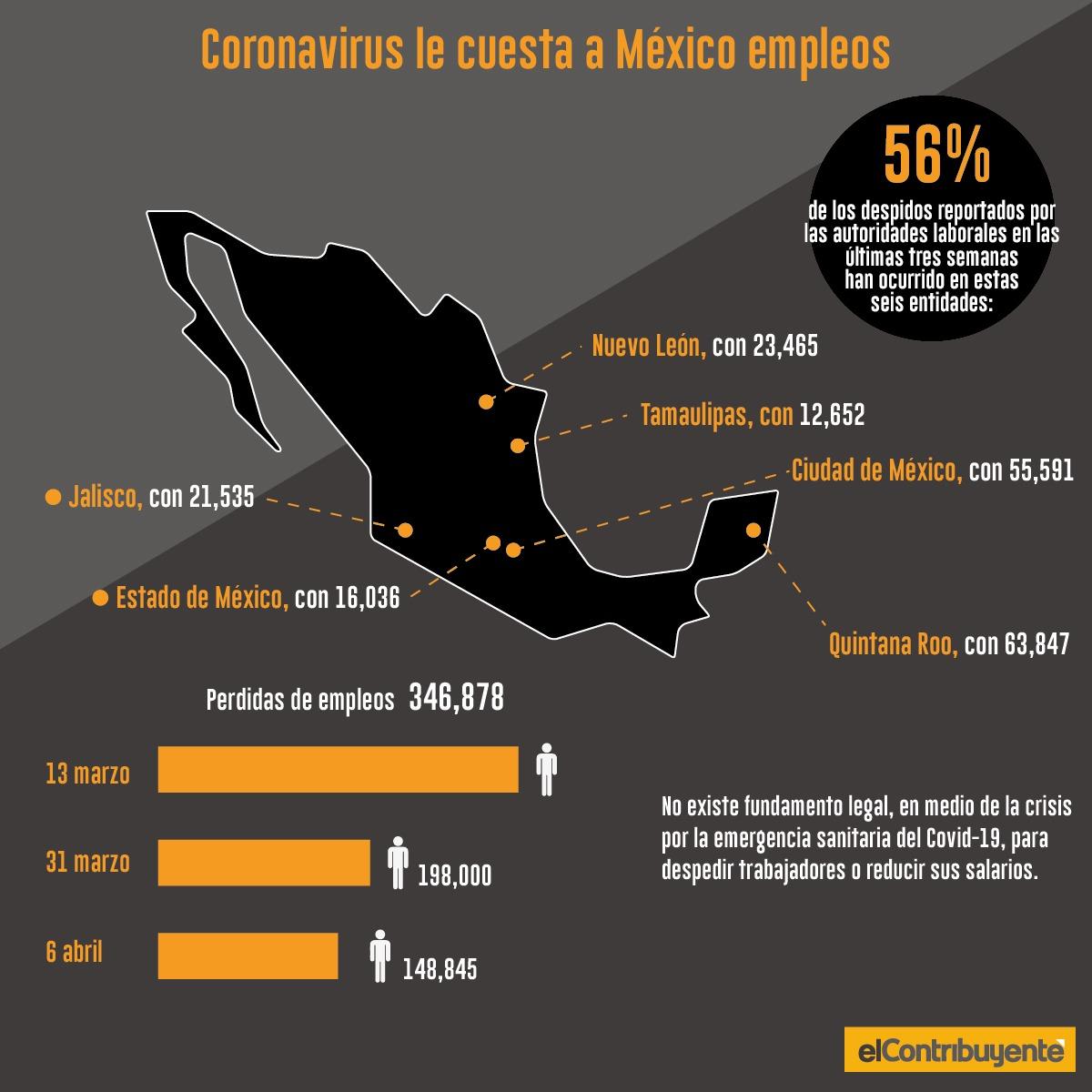 Por Covid-19 en México se han perdido más de 14,500 puestos de empleo
