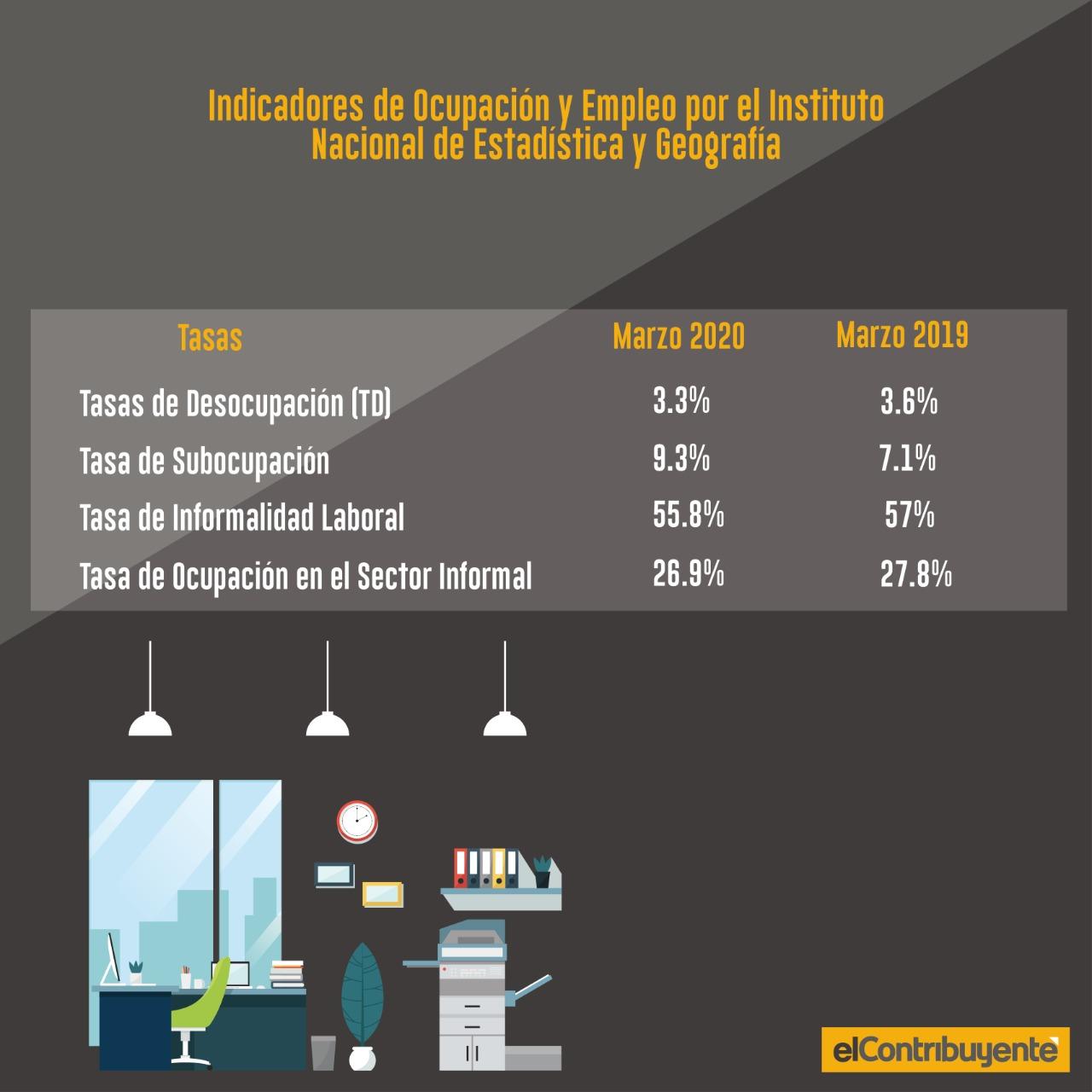 Inforgrafía tasas de INEGI