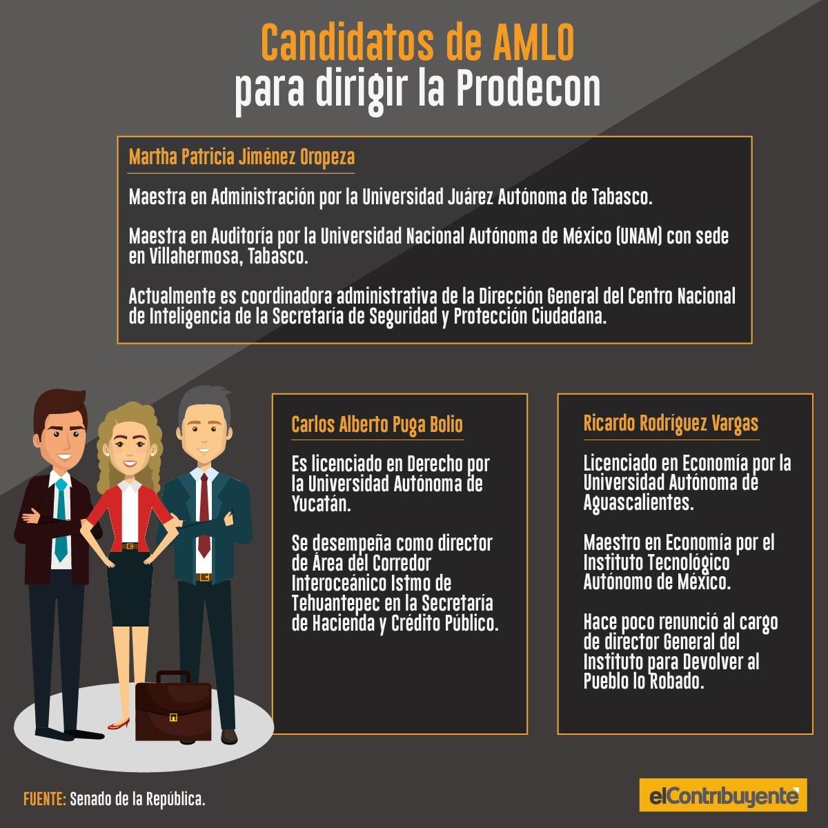 Candidatos de AMLO para dirigir la Prodecon